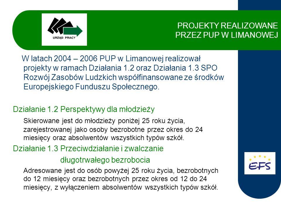 Projekty zrealizowane w ramach Działania 1.2 Aktywizacja zawodowa bezrobotnej młodzieży z terenu powiatu limanowskiego wartość projektu 1371828,52 PLN, wsparciem objęto 559 osób, okres realizacji 01.06.2004 r.