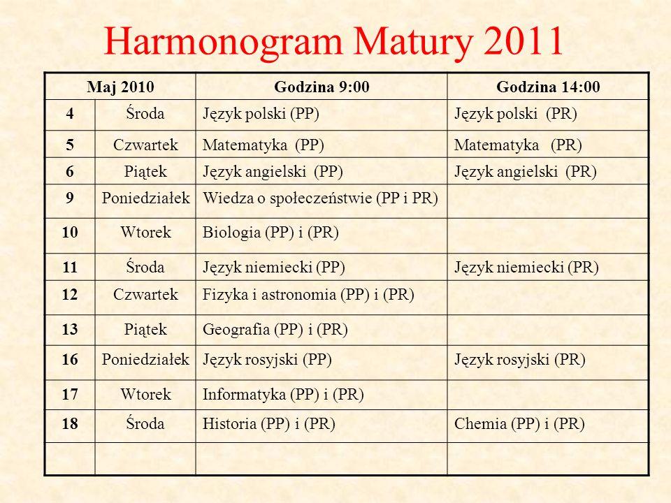 Harmonogram Matury 2011 Maj 2010Godzina 9:00Godzina 14:00 4ŚrodaJęzyk polski (PP)Język polski (PR) 5CzwartekMatematyka (PP)Matematyka (PR) 6PiątekJęzyk angielski (PP)Język angielski (PR) 9PoniedziałekWiedza o społeczeństwie (PP i PR) 10WtorekBiologia (PP) i (PR) 11ŚrodaJęzyk niemiecki (PP)Język niemiecki (PR) 12CzwartekFizyka i astronomia (PP) i (PR) 13PiątekGeografia (PP) i (PR) 16PoniedziałekJęzyk rosyjski (PP)Język rosyjski (PR) 17WtorekInformatyka (PP) i (PR) 18ŚrodaHistoria (PP) i (PR)Chemia (PP) i (PR)