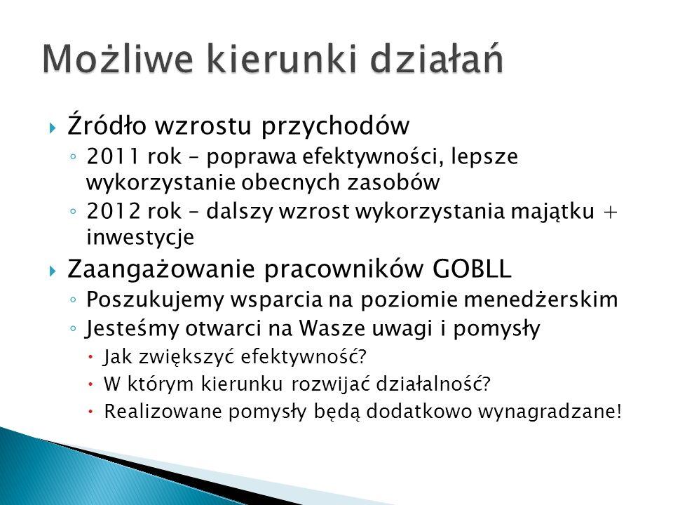 Źródło wzrostu przychodów 2011 rok – poprawa efektywności, lepsze wykorzystanie obecnych zasobów 2012 rok – dalszy wzrost wykorzystania majątku + inwestycje Zaangażowanie pracowników GOBLL Poszukujemy wsparcia na poziomie menedżerskim Jesteśmy otwarci na Wasze uwagi i pomysły Jak zwiększyć efektywność.