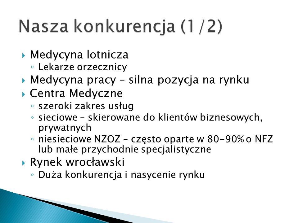 Medycyna lotnicza Lekarze orzecznicy Medycyna pracy – silna pozycja na rynku Centra Medyczne szeroki zakres usług sieciowe – skierowane do klientów biznesowych, prywatnych niesieciowe NZOZ – często oparte w 80-90% o NFZ lub małe przychodnie specjalistyczne Rynek wrocławski Duża konkurencja i nasycenie rynku