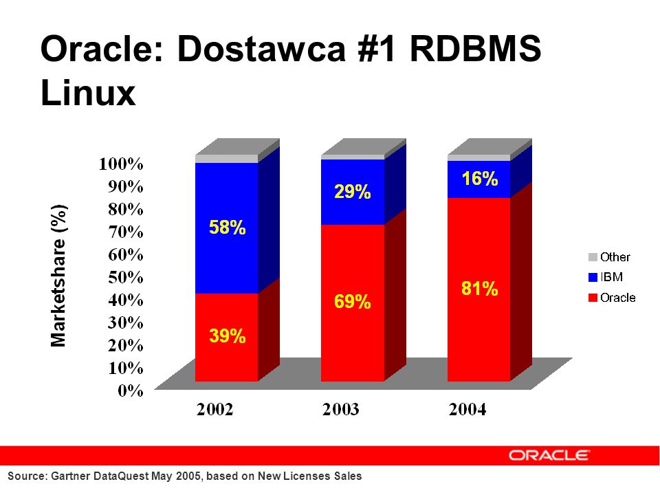 Source: Gartner DataQuest May 2005, based on New Licenses Sales Oracle: Dostawca #1 RDBMS Linux