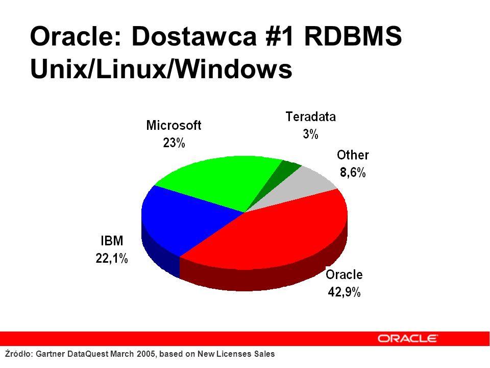 Plan prezentacji Oracle – wprowadzenie Rynek baz danych Oracle Database 10g Wersje bazy Oracle Finansowanie zakupów