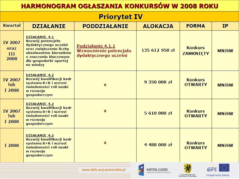 HARMONOGRAM OGŁASZANIA KONKURSÓW W 2008 ROKU Priorytet IV Priorytet IV KwartałDZIAŁANIEPODDZIAŁANIEALOKACJAFORMAIP IV 2007 oraz III 2008 DZIAŁANIE 4.1
