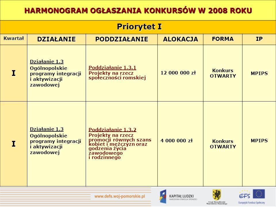 HARMONOGRAM OGŁASZANIA KONKURSÓW W 2008 ROKU Priorytet I Priorytet I KwartałDZIAŁANIEPODDZIAŁANIEALOKACJAFORMAIP I Działanie 1.3 Ogólnopolskie programy integracji i aktywizacji zawodowej Poddziałanie 1.3.1 Projekty na rzecz społeczności romskiej 12 000 000 zł Konkurs OTWARTY MPIPS I Działanie 1.3 Ogólnopolskie programy integracji i aktywizacji zawodowej Poddziałanie 1.3.2 Projekty na rzecz promocji równych szans kobiet i mężczyzn oraz godzenia życia zawodowego i rodzinnego 4 000 000 zł Konkurs OTWARTY MPIPS