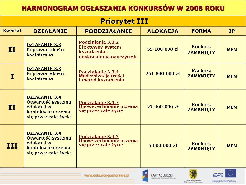 HARMONOGRAM OGŁASZANIA KONKURSÓW W 2008 ROKU Priorytet III Priorytet III KwartałDZIAŁANIEPODDZIAŁANIEALOKACJAFORMAIP II DZIAŁANIE 3.3 Poprawa jakości