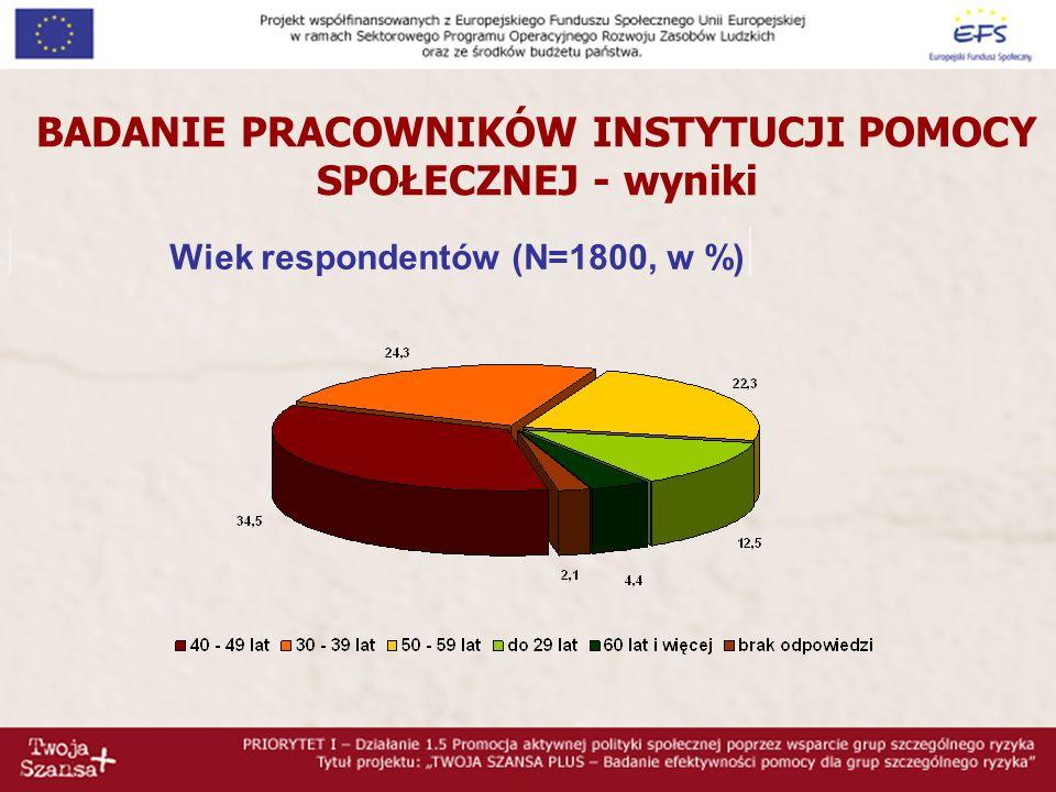 Wykształcenie respondentów (N=1800, w %) BADANIE PRACOWNIKÓW INSTYTUCJI POMOCY SPOŁECZNEJ - wyniki