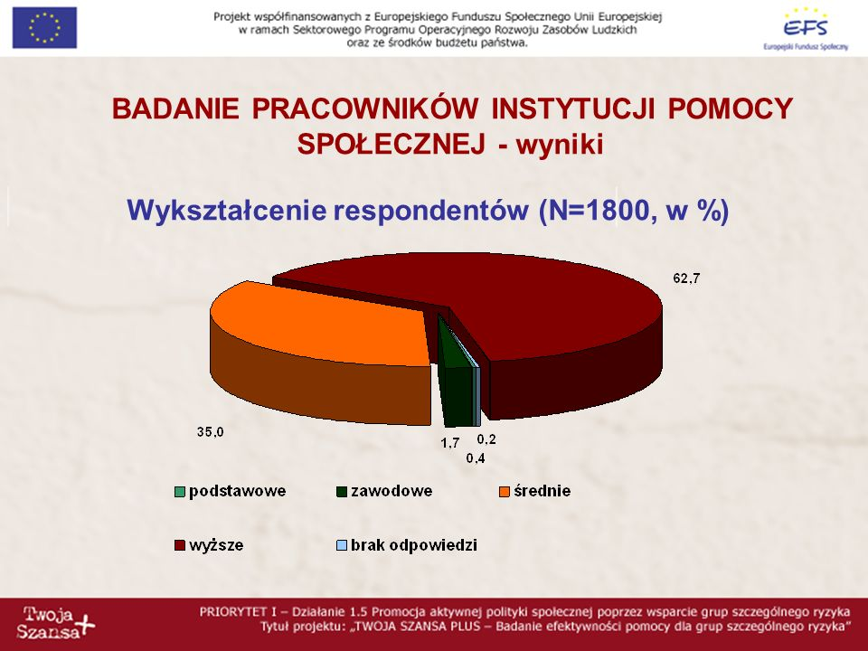 Rodzaj instytucji (N=1800, w %)