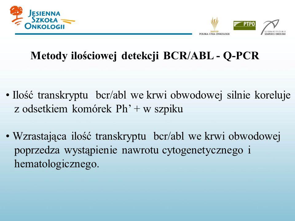 Metody ilościowej detekcji BCR/ABL - Q-PCR Ilość transkryptu bcr/abl we krwi obwodowej silnie koreluje z odsetkiem komórek Ph + w szpiku Wzrastająca i