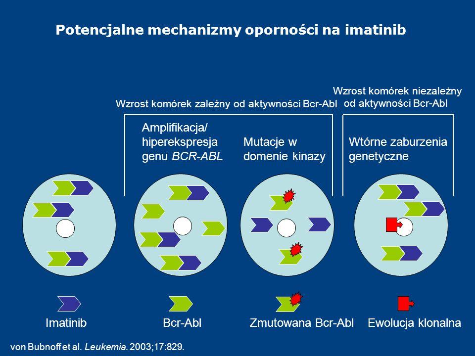 ImatinibBcr-AblZmutowana Bcr-Abl Ewolucja klonalna Amplifikacja/ hiperekspresja genu BCR-ABL Mutacje w domenie kinazy Wtórne zaburzenia genetyczne Wzr
