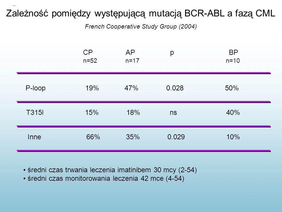 Zależność pomiędzy występującą mutacją BCR-ABL a fazą CML French Cooperative Study Group (2004) CP AP p BP n=52 n=17 n=10 P-loop 19% 47% 0.028 50% T31