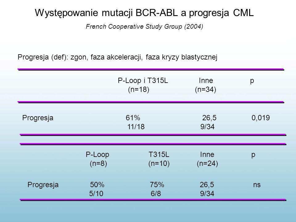 Występowanie mutacji BCR-ABL a progresja CML French Cooperative Study Group (2004) Progresja (def): zgon, faza akceleracji, faza kryzy blastycznej P-L