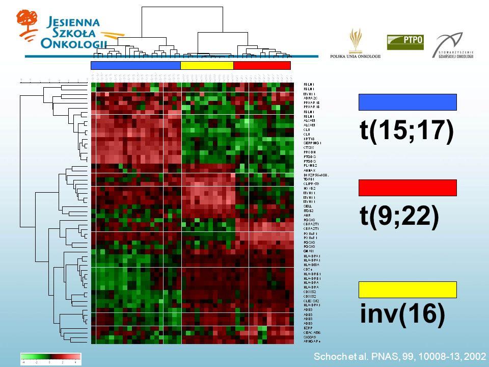 t(15;17) t(9;22) inv(16) Schoch et al. PNAS, 99, 10008-13, 2002