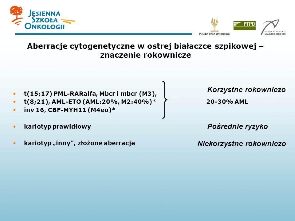 Aberracje cytogenetyczne w ostrej białaczce szpikowej – znaczenie rokownicze t(15;17) PML-RARalfa, Mbcr i mbcr (M3), t(8;21), AML-ETO (AML:20%, M2:40%