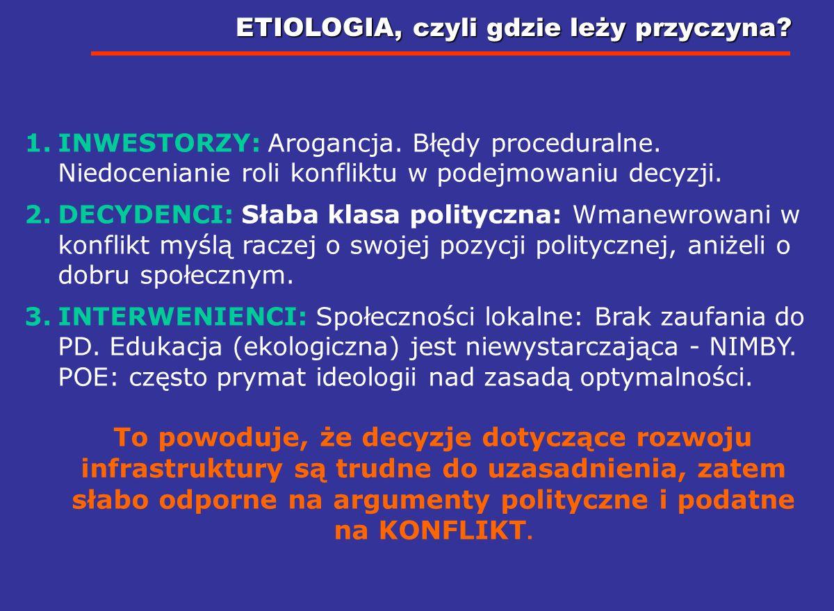 ANATOMIA KONFLIKTU Inwestor Elektrownia 3 7 2 4 5 1 Jądrowa Sąd Podejmujący decyzję