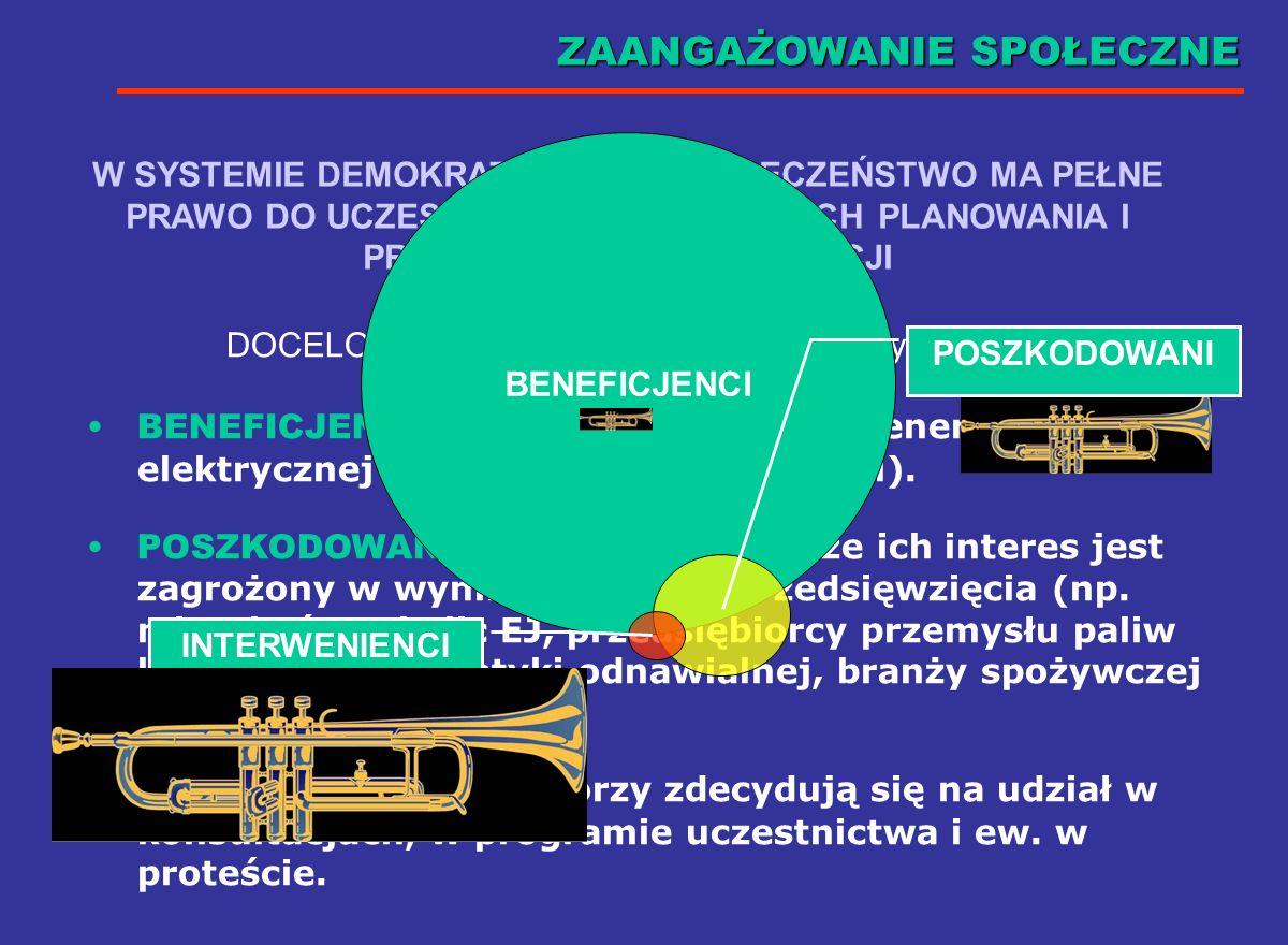 Analiza techniczna, ekonomiczna i środowiskowa (fakty) Zaangażowanie społeczne (wartości) PODEJMUJĄCY DECYZJĘ Inne priorytety np. polityczne KONFLIKT!