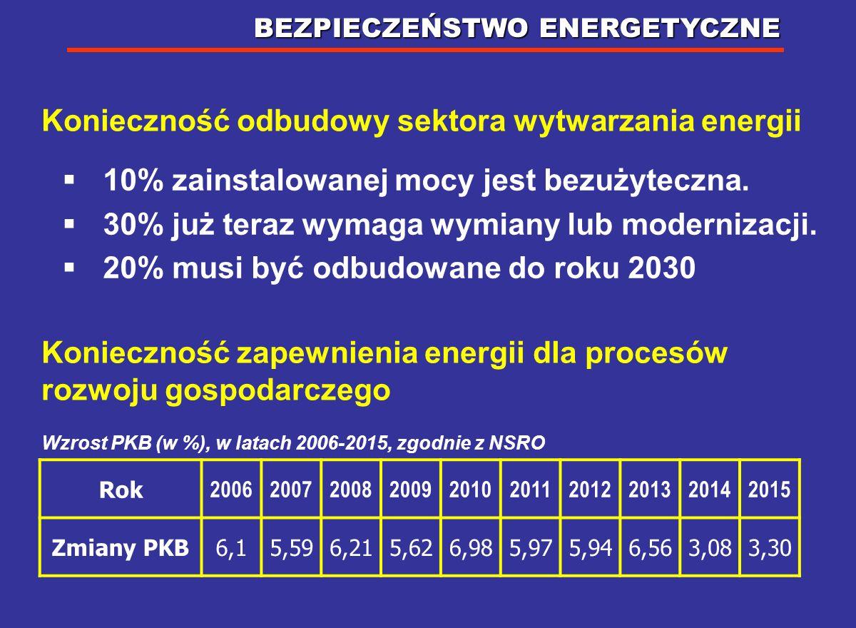 WYZWANIA DLA ENERGETYKI 1. Bezpieczeństwo energetyczne 2. Walka z efektem cieplarnianym (głównie poprzez redukcję emisji CO 2 ) OBIE DOTYCZĄ ŻYWOTNYCH