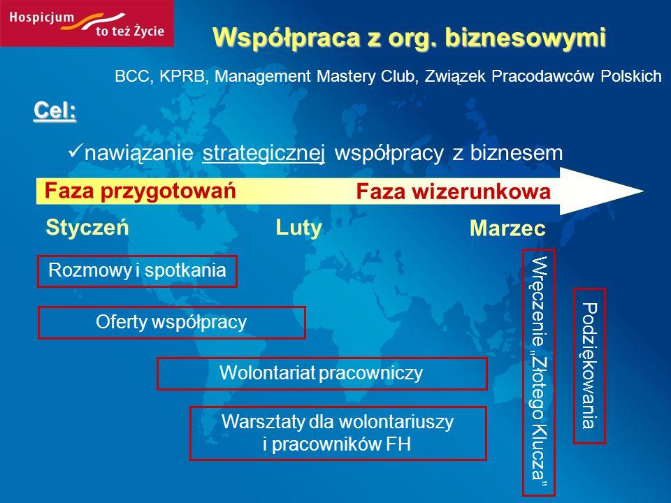 Cel: nawiązanie strategicznej współpracy z biznesem Współpraca z org. biznesowymi BCC, KPRB, Management Mastery Club, Związek Pracodawców Polskich Faz