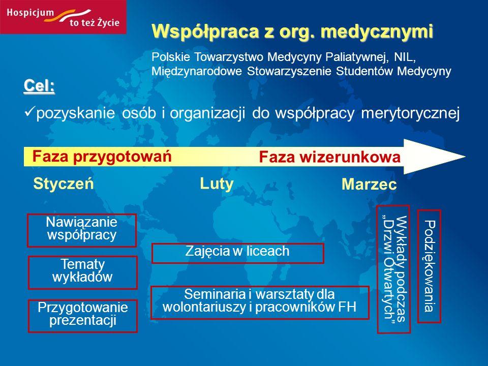 Cel: pozyskanie osób i organizacji do współpracy merytorycznej Współpraca z org. medycznymi Polskie Towarzystwo Medycyny Paliatywnej, NIL, Międzynarod