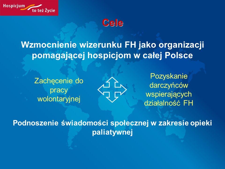 Cele Wzmocnienie wizerunku FH jako organizacji pomagającej hospicjom w całej Polsce Podnoszenie świadomości społecznej w zakresie opieki paliatywnej Z