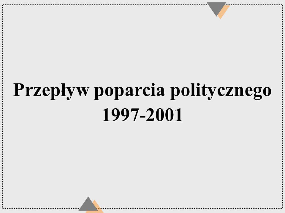Przepływ poparcia politycznego 1997-2001