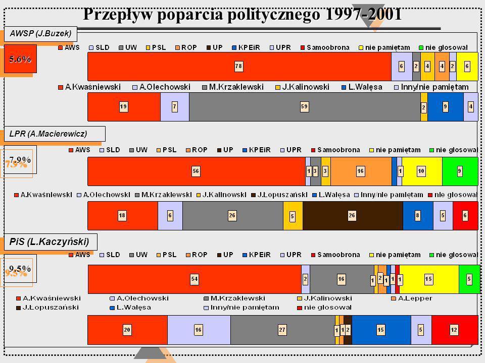 AWSP (J.Buzek) LPR (A.Macierewicz) Przepływ poparcia politycznego 1997-2001 PiS (L.Kaczyński) 5.6%5.6% 7.9%7.9% 9.5%9.5%