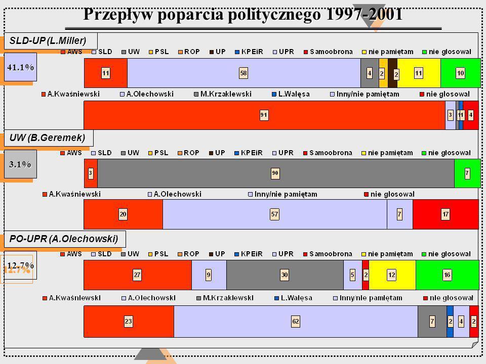 SLD-UP (L.Miller) UW (B.Geremek) Przepływ poparcia politycznego 1997-2001 PO-UPR (A.Olechowski) 41.1%41.1% 3.1%3.1% 12.7%12.7%
