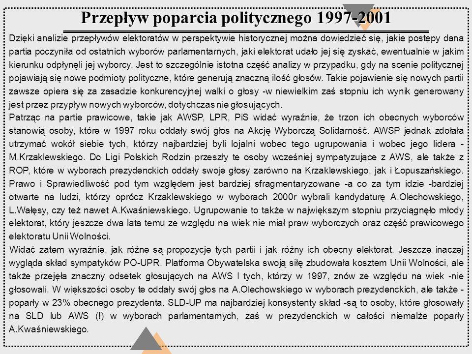 Przepływ poparcia politycznego 1997-2001 Dzięki analizie przepływów elektoratów w perspektywie historycznej można dowiedzieć się, jakie postępy dana p