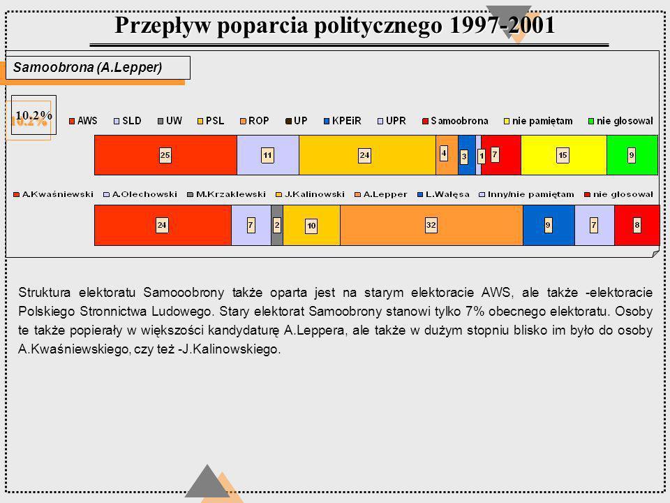 Przepływ poparcia politycznego 1997-2001 Samoobrona (A.Lepper) 10.2%10.2% Struktura elektoratu Samooobrony także oparta jest na starym elektoracie AWS