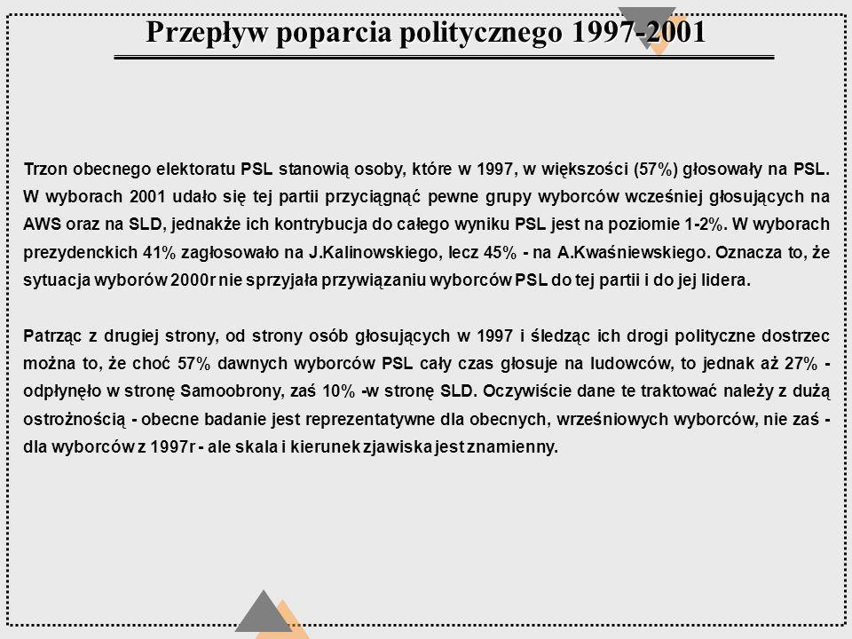 Przepływ poparcia politycznego 1997-2001 Trzon obecnego elektoratu PSL stanowią osoby, które w 1997, w większości (57%) głosowały na PSL. W wyborach 2