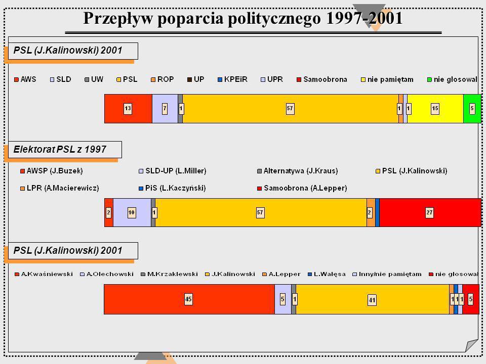 PSL (J.Kalinowski) 2001 Elektorat PSL z 1997 Przepływ poparcia politycznego 1997-2001 PSL (J.Kalinowski) 2001