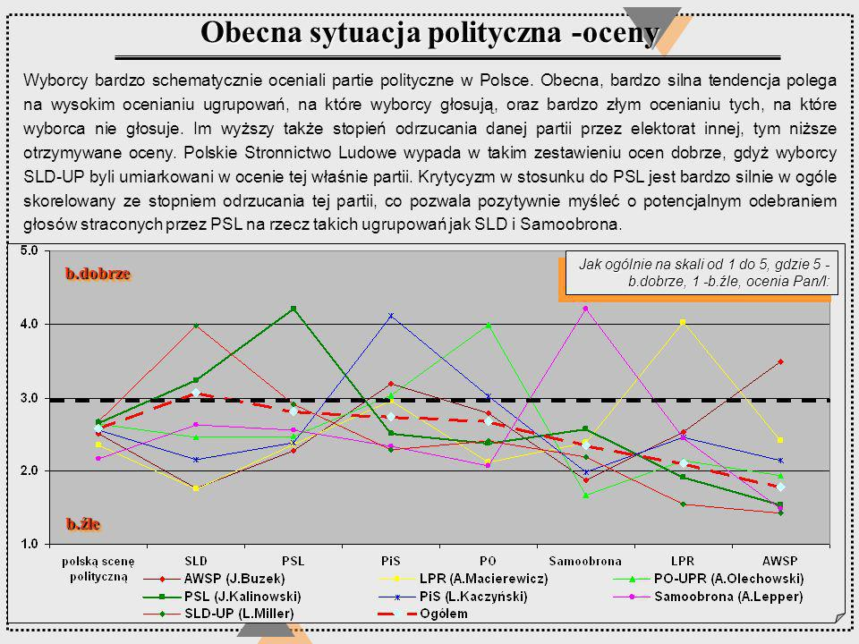 Jak ogólnie na skali od 1 do 5, gdzie 5 - b.dobrze, 1 -b.źle, ocenia Pan/I: Obecna sytuacja polityczna -oceny b.dobrzeb.dobrze b.źleb.źle Wyborcy bard