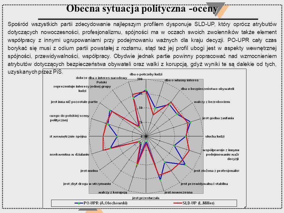 Obecna sytuacja polityczna -oceny Spośród wszystkich partii zdecydowanie najlepszym profilem dysponuje SLD-UP, który oprócz atrybutów dotyczących nowo