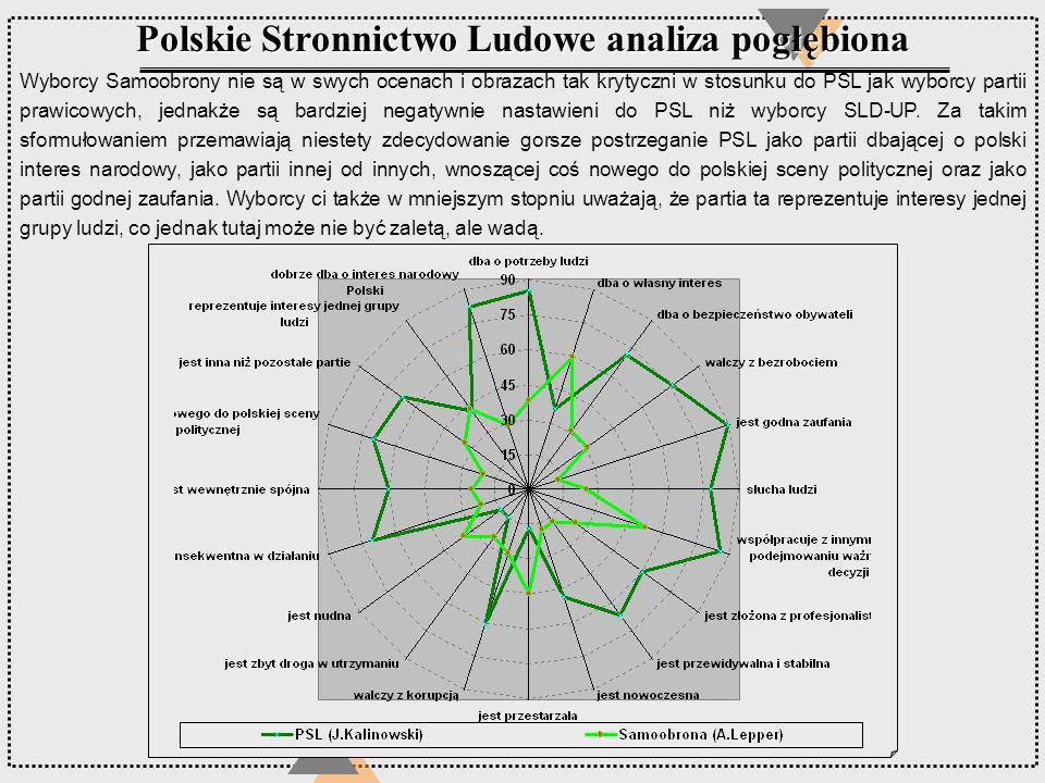 Polskie Stronnictwo Ludowe analiza pogłębiona Wyborcy Samoobrony nie są w swych ocenach i obrazach tak krytyczni w stosunku do PSL jak wyborcy partii