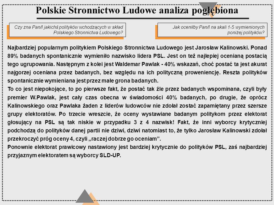 Czy zna Pan/I jakichś polityków wchodzących w skład Polskiego Stronnictwa Ludowego? Jak oceniłby Pan/I na skali 1-5 wymienionych poniżej polityków? Po
