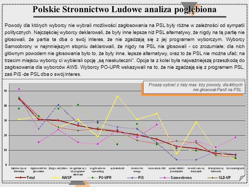 Proszę wybrać z listy max. trzy powody, dla których nie głosował Pan/I na PSL: Polskie Stronnictwo Ludowe analiza pogłębiona Powody dla których wyborc