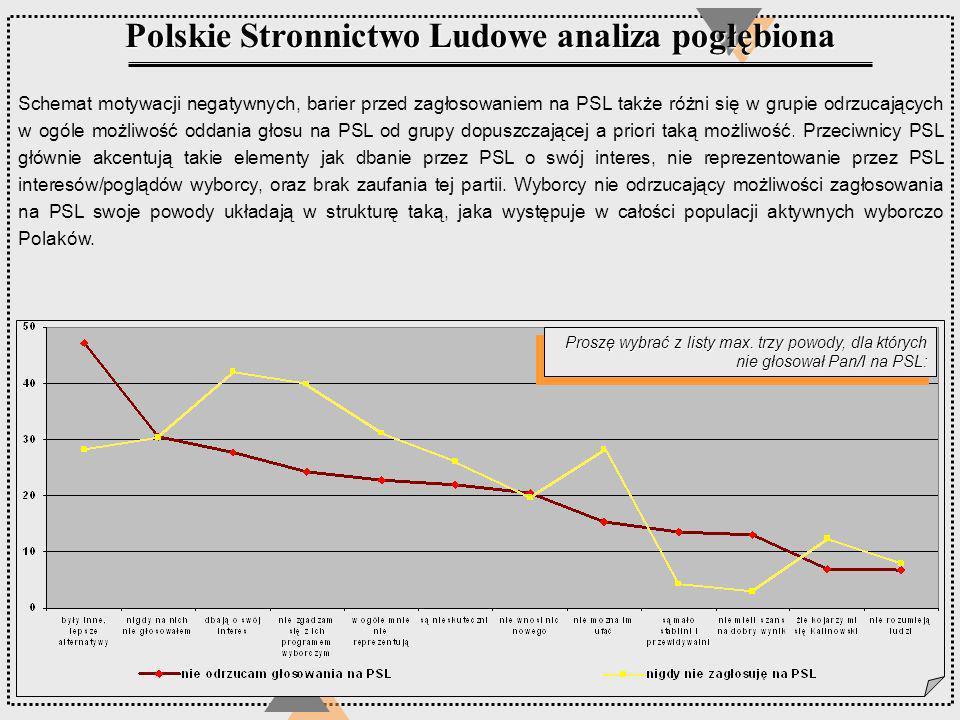 Proszę wybrać z listy max. trzy powody, dla których nie głosował Pan/I na PSL: Polskie Stronnictwo Ludowe analiza pogłębiona Schemat motywacji negatyw