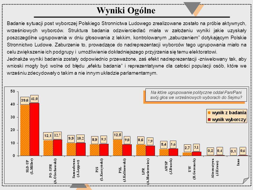 Na które ugrupowanie polityczne oddał Pan/Pani swój głos we wrześniowych wyborach do Sejmu? Badanie sytuacji post wyborczej Polskiego Stronnictwa Ludo