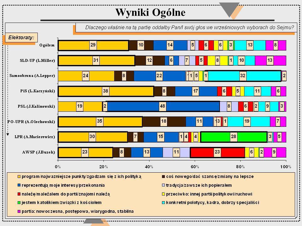 Dlaczego właśnie na tą partię oddałby Pan/I swój głos we wrześniowych wyborach do Sejmu? Wyniki Ogólne Elektoraty: