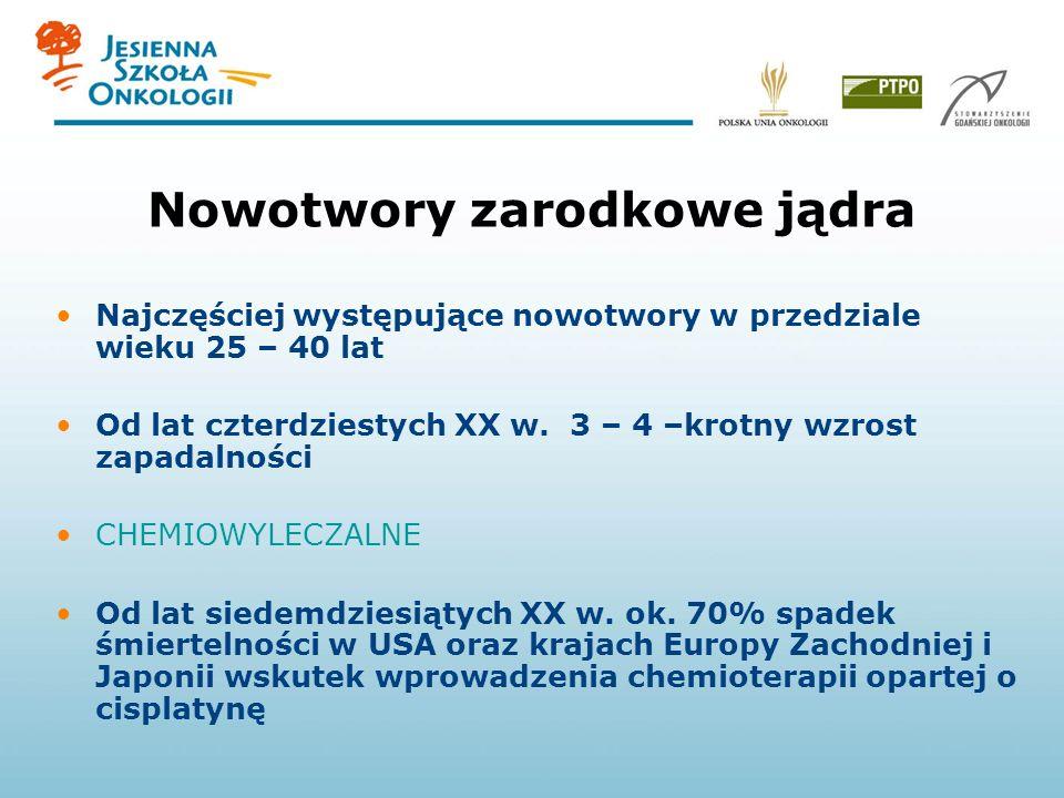 Epidemiologia nowotworów jądra w Polsce