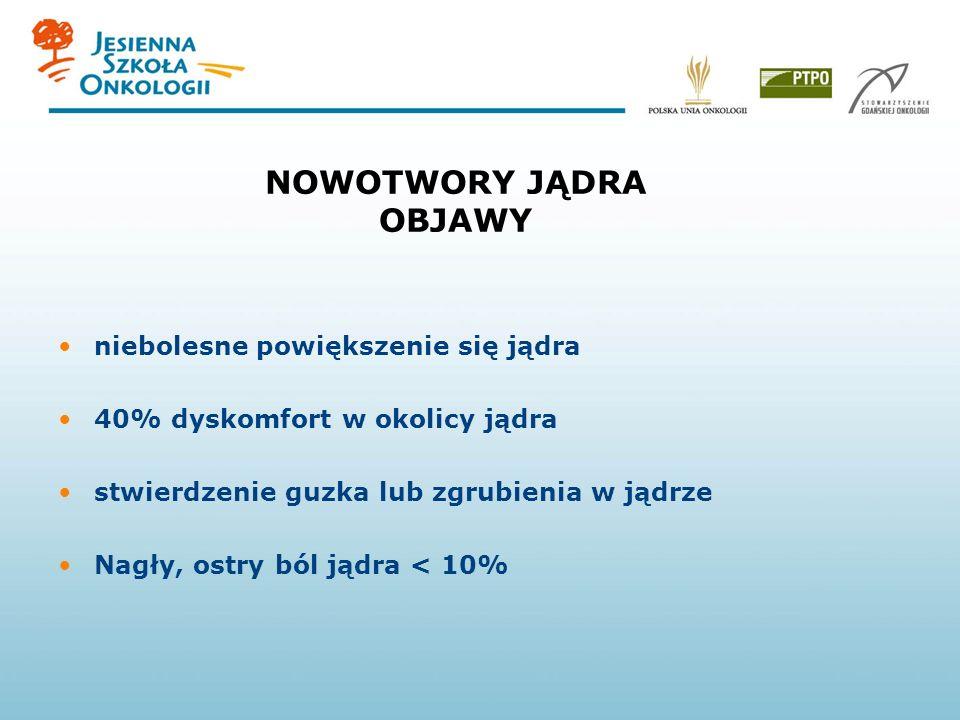 NOWOTWORY JĄDRA - ETIOLOGIA wnętrostwo (niezstąpienie jądra do worka mosznowego) niedorozwój gonad niepłodność występowanie rodzinne