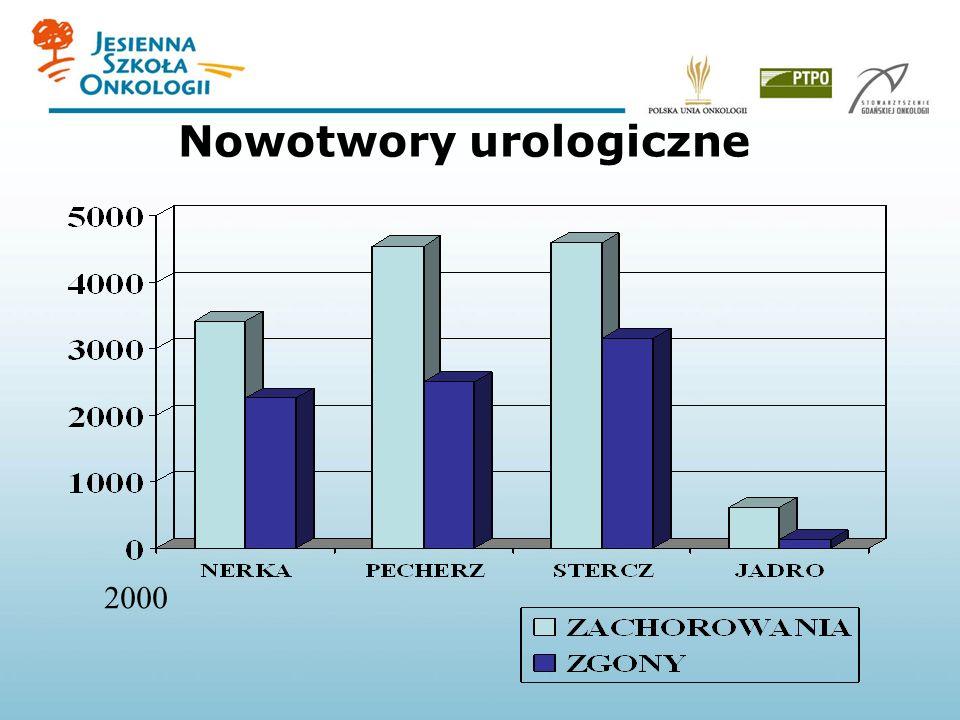 Nowotwory pęcherza moczowego powierzchowne (70%) Błona śluzowa Lamina propria mięśniówka W wycinku z TURT obecna mięśniówka bez nacieku raka CisT1Ta