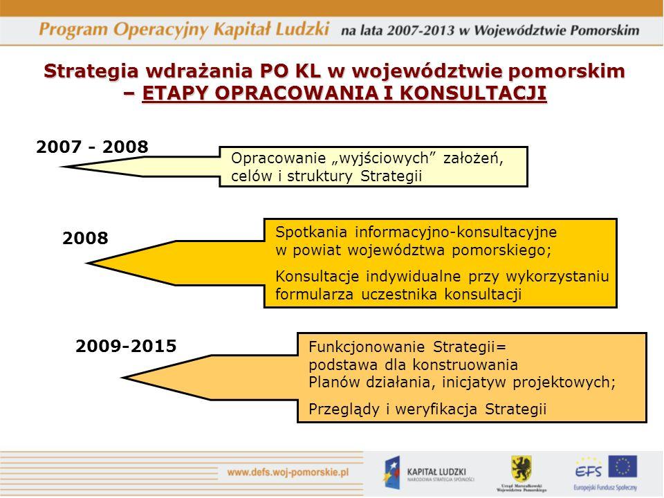 Strategia wdrażania PO KL w województwie pomorskim – ETAPY OPRACOWANIA I KONSULTACJI 2007 - 2008 2008 2009-2015 Opracowanie wyjściowych założeń, celów
