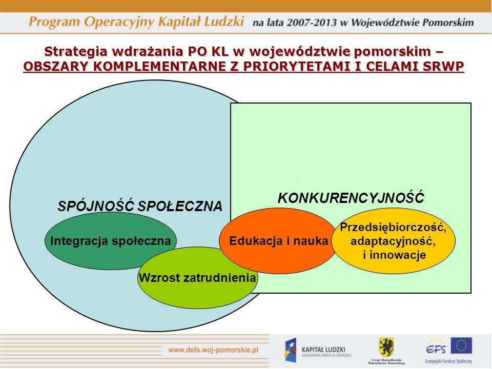 Strategia wdrażania PO KL w województwie pomorskim – OBSZARY KOMPLEMENTARNE Z PRIORYTETAMI I CELAMI SRWP SPÓJNOŚĆ SPOŁECZNA KONKURENCYJNOŚĆ Integracja społeczna Wzrost zatrudnienia Edukacja i nauka Przedsiębiorczość, adaptacyjność, i innowacje