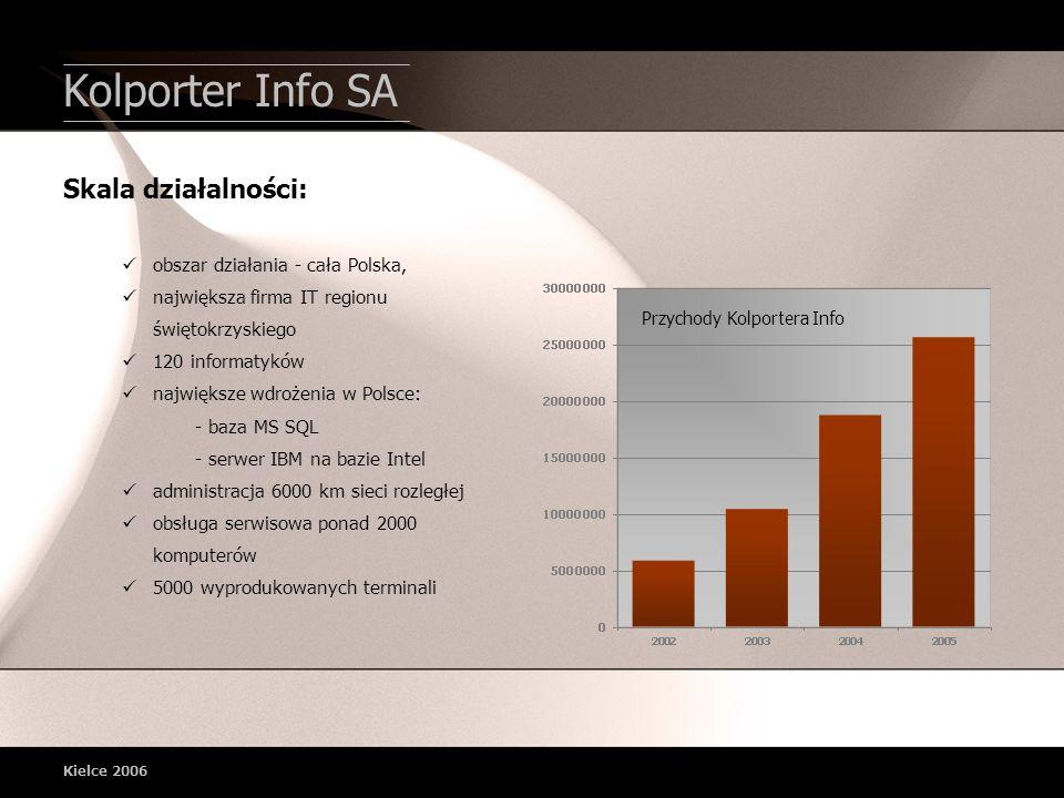 Kielce 2006 obszar działania - cała Polska, największa firma IT regionu świętokrzyskiego 120 informatyków największe wdrożenia w Polsce: - baza MS SQL - serwer IBM na bazie Intel administracja 6000 km sieci rozległej obsługa serwisowa ponad 2000 komputerów 5000 wyprodukowanych terminali Skala działalności: Przychody Kolportera Info Kolporter Info SA