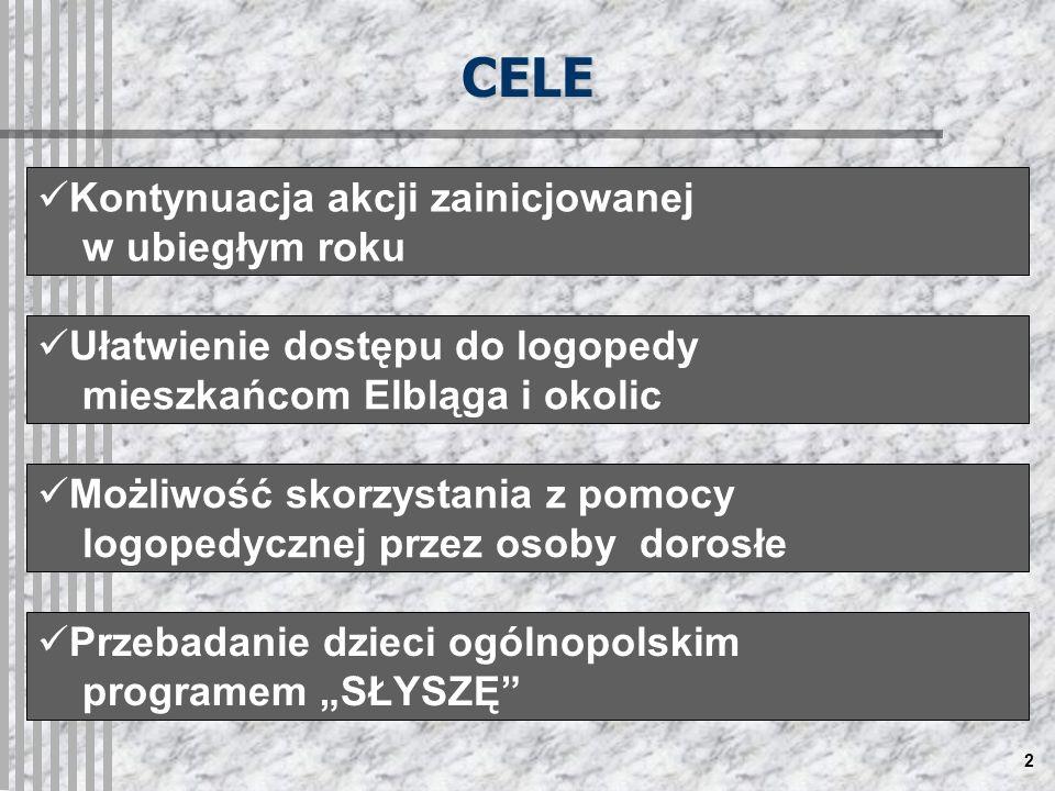 2 CELE Kontynuacja akcji zainicjowanej w ubiegłym roku Ułatwienie dostępu do logopedy mieszkańcom Elbląga i okolic Możliwość skorzystania z pomocy logopedycznej przez osoby dorosłe Przebadanie dzieci ogólnopolskim programem SŁYSZĘ