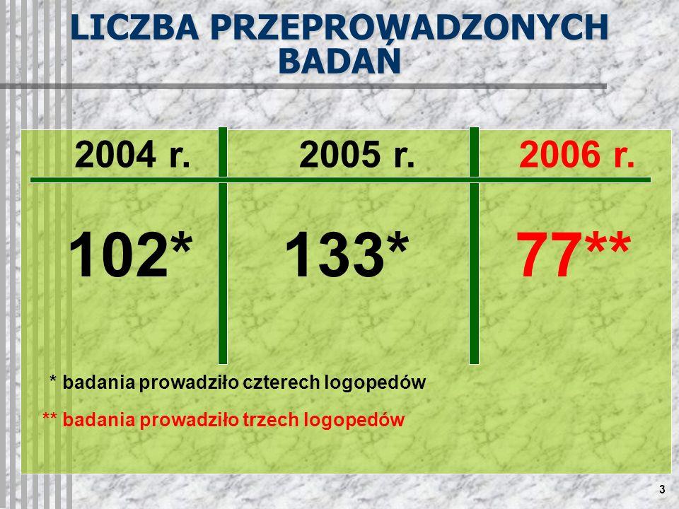 3 LICZBA PRZEPROWADZONYCH BADAŃ 2005 r. 133*77** 2004 r.2006 r.