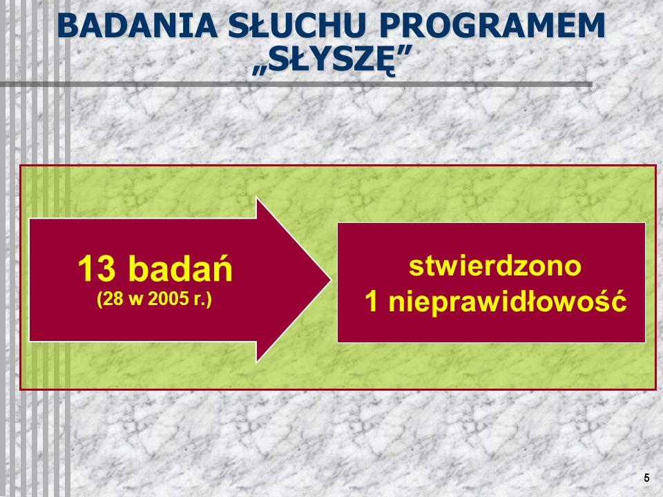 5 stwierdzono 1 nieprawidłowość 13 badań (28 w 2005 r.) BADANIA SŁUCHU PROGRAMEM SŁYSZĘ
