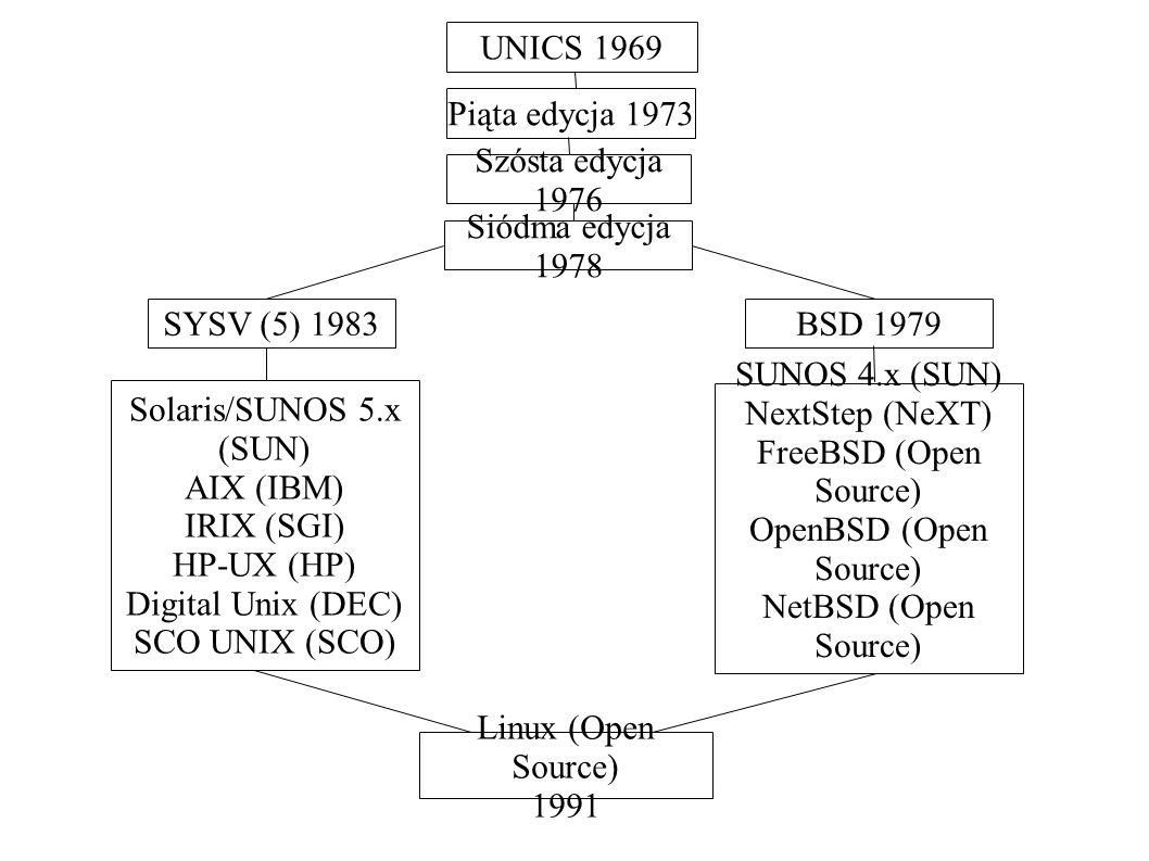 UNICS 1969 Siódma edycja 1978 Szósta edycja 1976 Piąta edycja 1973 BSD 1979SYSV (5) 1983 Solaris/SUNOS 5.x (SUN) AIX (IBM) IRIX (SGI) HP-UX (HP) Digit