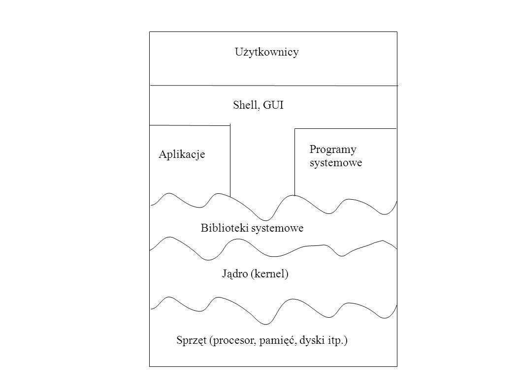 Użytkownicy Aplikacje Programy systemowe Shell, GUI Biblioteki systemowe Jądro (kernel) Sprzęt (procesor, pamięć, dyski itp.)