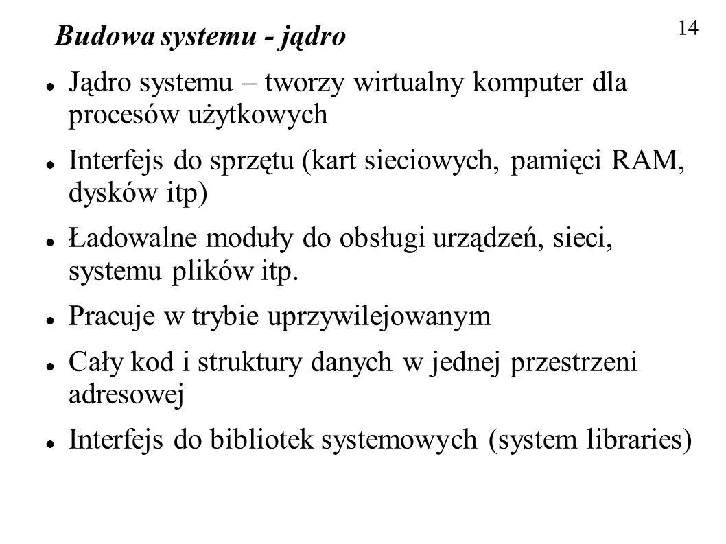 Budowa systemu - jądro Jądro systemu – tworzy wirtualny komputer dla procesów użytkowych Interfejs do sprzętu (kart sieciowych, pamięci RAM, dysków it